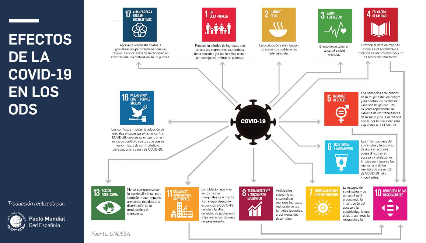 Efectos del COVID 19 en los ODS